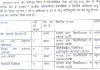 Rajasthan Roadways Bharti 2019 Driver, Conductor Vacancy Notification